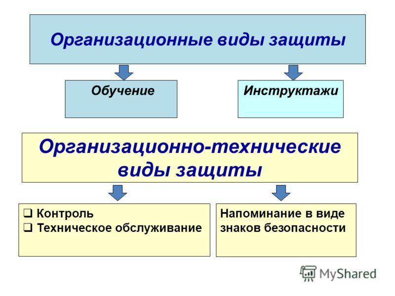 Организационные виды защиты ОбучениеИнструктажи Организационно-технические виды защиты Напоминание в виде знаков безопасности Контроль Техническое обслуживание