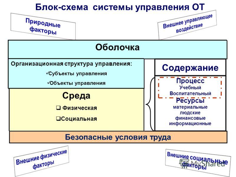 Блок-схема системы управления