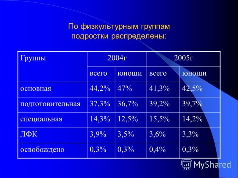 По физкультурным группам подростки распределены: Группы2004г2005г всегоюношивсегоюноши основная44,2%47%41,3%42,5% подготовительная37,3%36,7%39,2%39,7% специальная14,3%12,5%15,5%14,2% ЛФК3,9%3,5%3,6%3,3% освобождено0,3% 0,4%0,3%