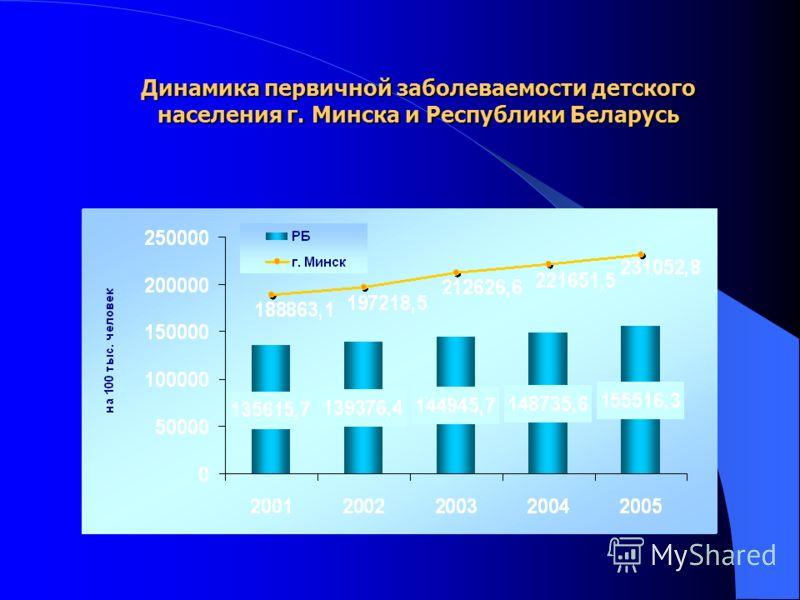 Динамика первичной заболеваемости детского населения г. Минска и Республики Беларусь
