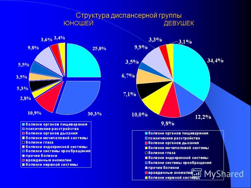 Структура диспансерной группы ЮНОШЕЙДЕВУШЕК