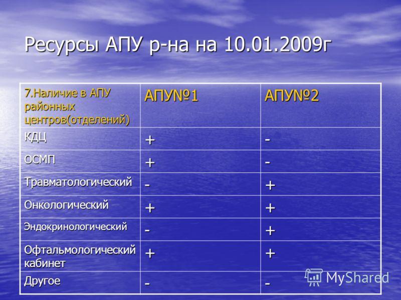 Ресурсы АПУ р-на на 10.01.2009г 7.Наличие в АПУ районных центров(отделений) АПУ1АПУ2 КДЦ+- ОСМП+- Травматологический-+ Онкологический++ Эндокринологический-+ Офтальмологический кабинет ++ Другое--