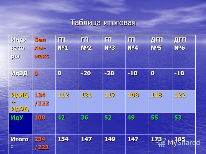 Таблица итоговая ИндикаторыБаллы-макс.ГП1ГП2ГП3ГП4ДГП5ДГП6 ИдЭД00-20-20-100-10 ИдИД + ИдОД 134/122112131117108118122 ИдУ100423652495553 Итого : 234/222154147149147173165