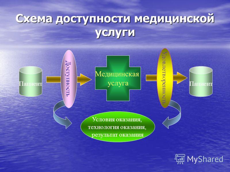 Схема доступности медицинской услуги Медицинская услуга Пациент Условия оказания, технология оказания, результат оказания Доступность Удовлетворенность