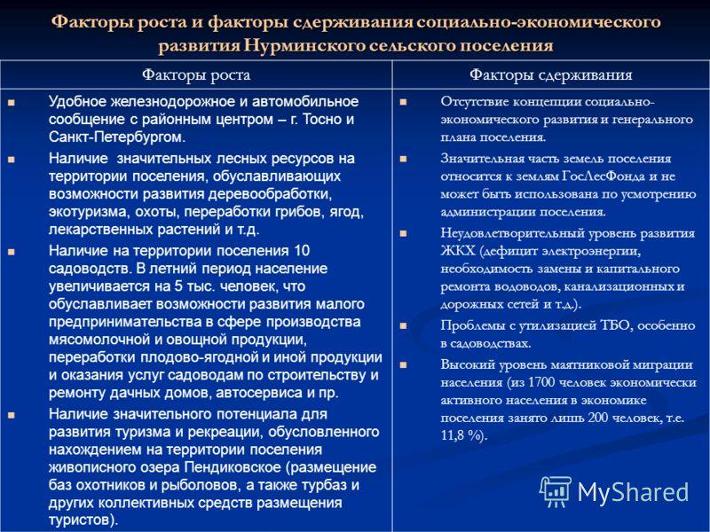 Факторы роста и факторы сдерживания социально-экономического развития Нурминского сельского поселения Факторы ростаФакторы сдерживания Удобное железнодорожное и автомобильное сообщение с районным центром – г. Тосно и Санкт-Петербургом. Наличие значит