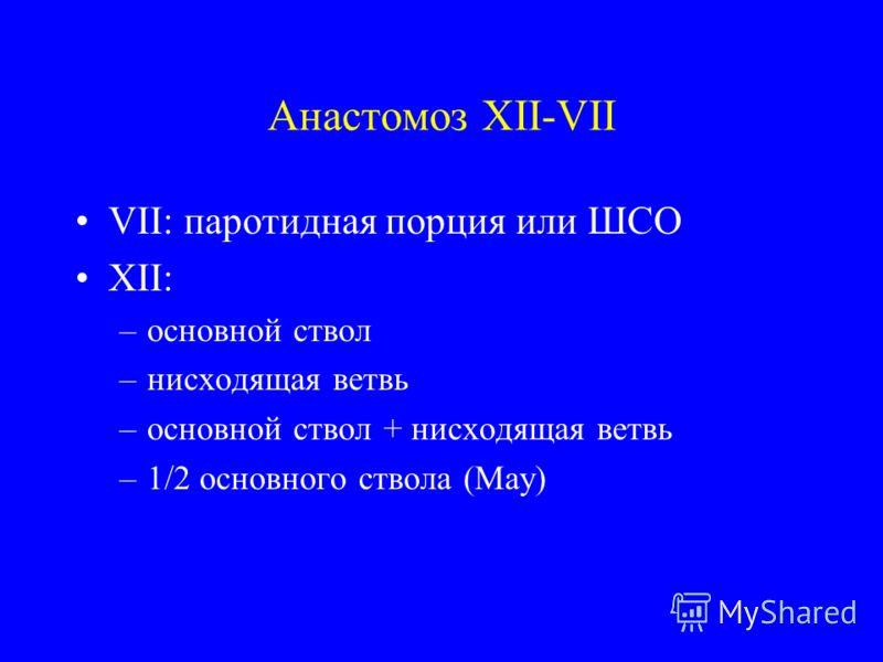Анастомоз XII-VII VII: паротидная порция или ШСО XII: –основной ствол –нисходящая ветвь –основной ствол + нисходящая ветвь –1/2 основного ствола (May)