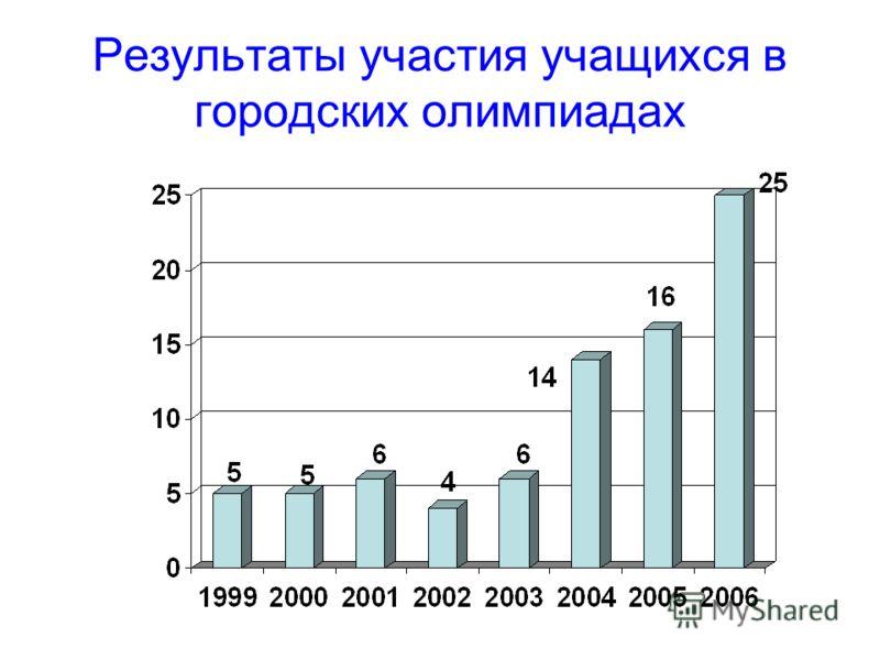 Результаты участия учащихся в городских олимпиадах
