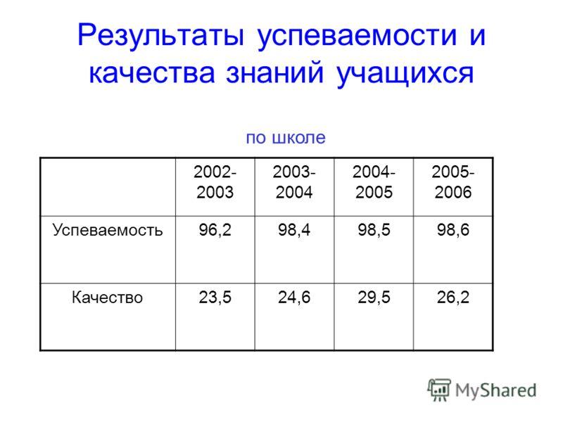 Результаты успеваемости и качества знаний учащихся 2002- 2003 2003- 2004 2004- 2005 2005- 2006 Успеваемость96,298,498,598,6 Качество23,524,629,526,2 по школе