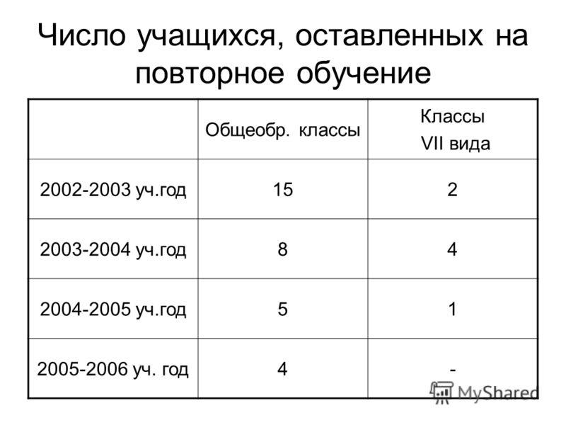 Число учащихся, оставленных на повторное обучение Общеобр. классы Классы VII вида 2002-2003 уч.год152 2003-2004 уч.год84 2004-2005 уч.год51 2005-2006 уч. год4-