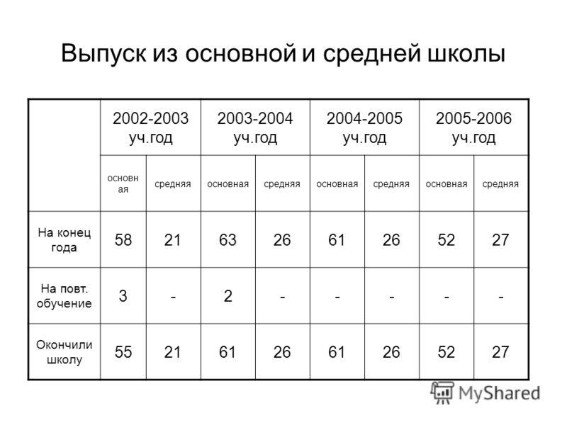 Выпуск из основной и средней школы 2002-2003 уч.год 2003-2004 уч.год 2004-2005 уч.год 2005-2006 уч.год основн ая средняяосновнаясредняяосновнаясредняяосновнаясредняя На конец года 5821632661265227 На повт. обучение 3-2----- Окончили школу 55216126612
