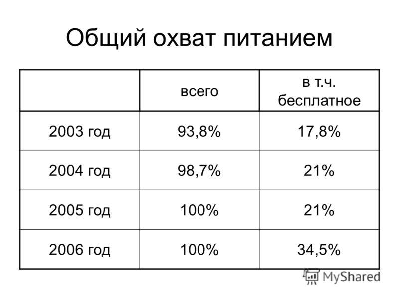 Общий охват питанием всего в т.ч. бесплатное 2003 год93,8%17,8% 2004 год98,7%21% 2005 год100%21% 2006 год100%34,5%