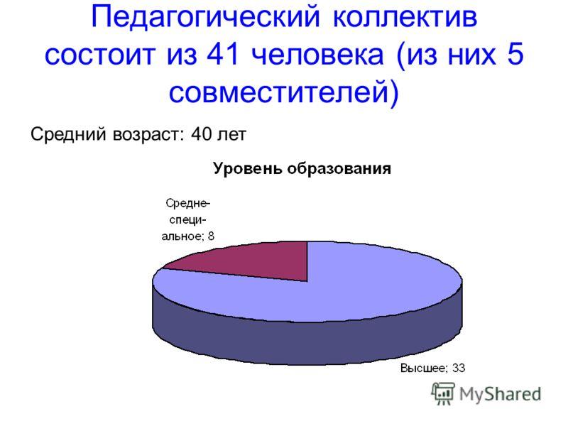 Педагогический коллектив состоит из 41 человека (из них 5 совместителей) Средний возраст: 40 лет