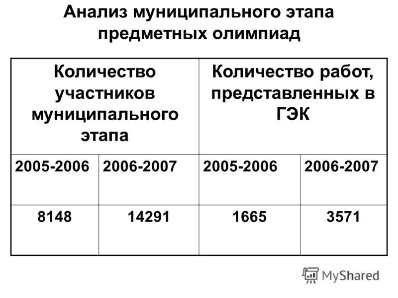 Анализ муниципального этапа предметных олимпиад Количество участников муниципального этапа Количество работ, представленных в ГЭК 2005-20062006-20072005-20062006-2007 81481429116653571
