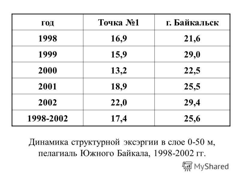 Динамика структурной эксэргии в слое 0-50 м, пелагиаль Южного Байкала, 1998-2002 гг. годТочка 1г. Байкальск 199816,921,6 199915,929,0 200013,222,5 200118,925,5 200222,029,4 1998-200217,425,6