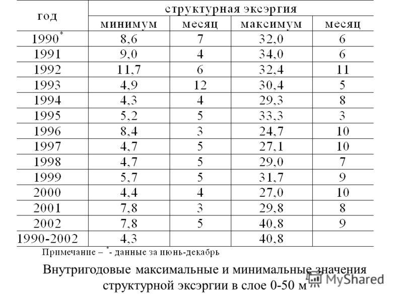 Внутригодовые максимальные и минимальные значения структурной эксэргии в слое 0-50 м