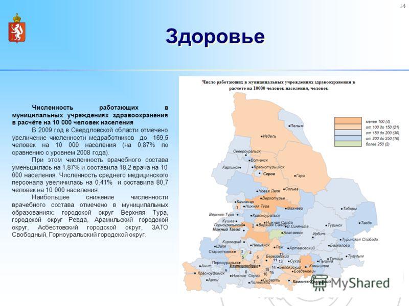 14 Здоровье Численность работающих в муниципальных учреждениях здравоохранения в расчёте на 10 000 человек населения В 2009 год в Свердловской области отмечено увеличение численности медработников до 169,5 человек на 10 000 населения (на 0,87% по сра
