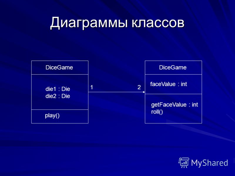 Диаграммы классов 12 DiceGame die1 : Die die2 : Die play() faceValue : int getFaceValue : int roll()
