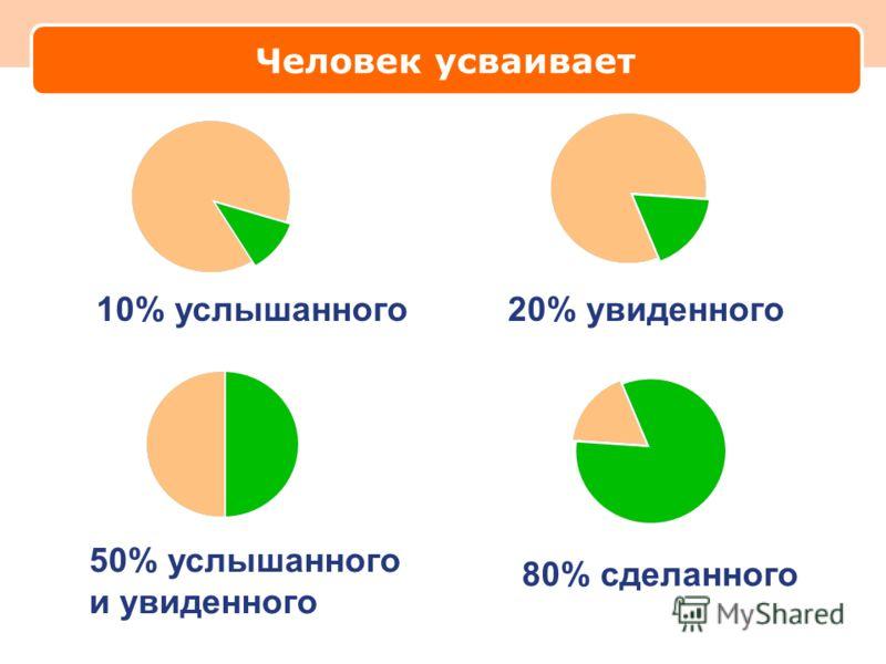 Человек усваивает 10% услышанного 20% увиденного 50% услышанного и увиденного 80% сделанного