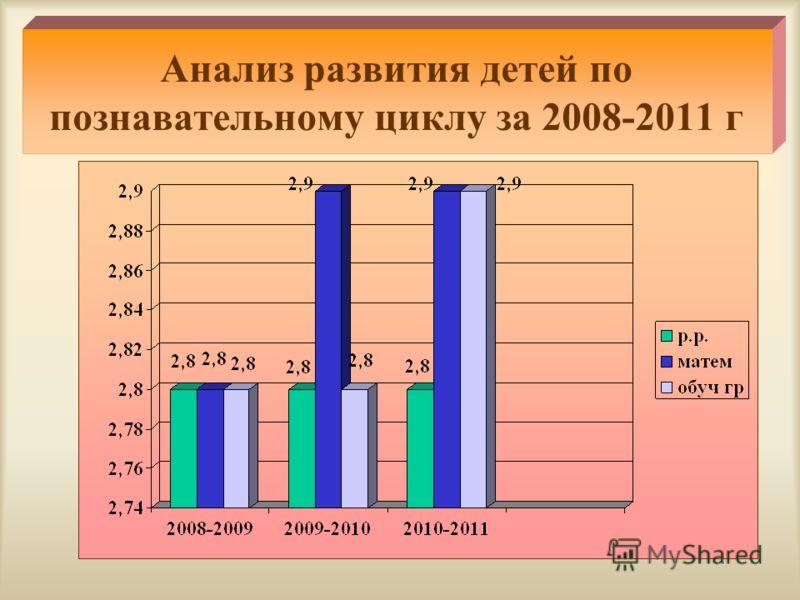 Анализ развития детей по познавательному циклу за 2008-2011 г