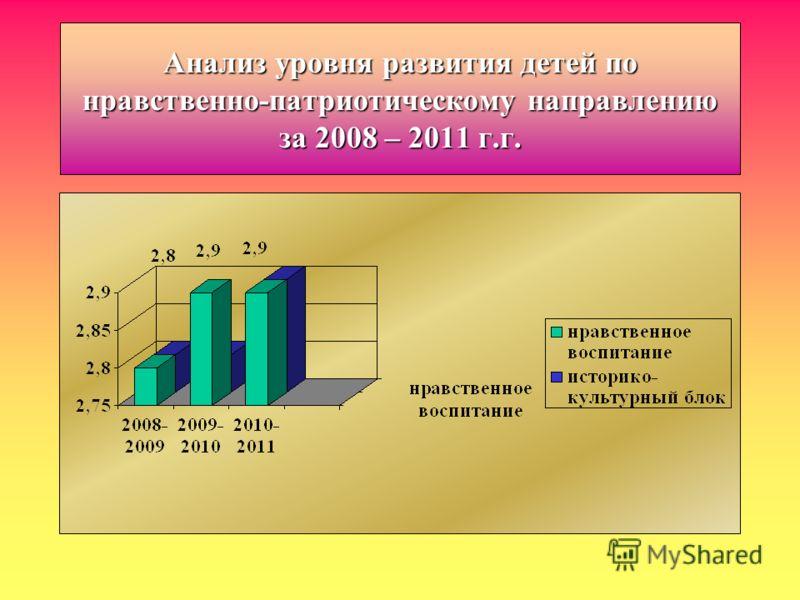 Анализ уровня развития детей по нравственно-патриотическому направлению за 2008 – 2011 г.г.