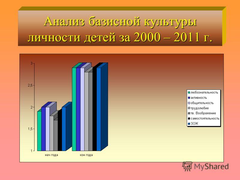 Анализ базисной культуры личности детей за 2000 – 2011 г.