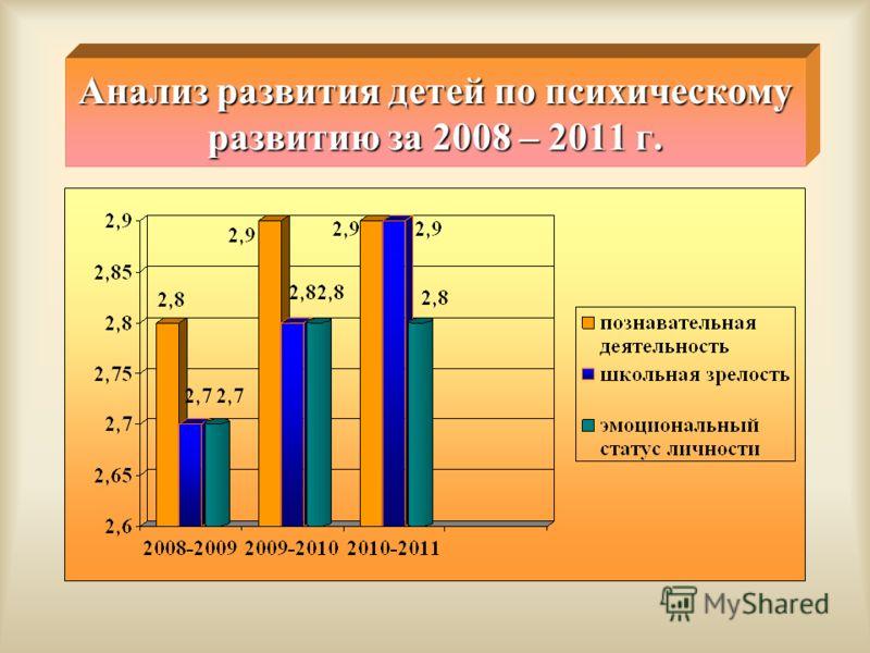 Анализ развития детей по психическому развитию за 2008 – 2011 г.
