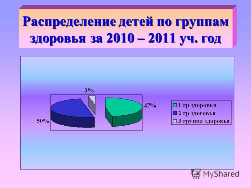 Распределение детей по группам здоровья за 2010 – 2011 уч. год