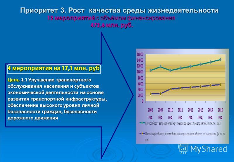 Приоритет 3. Рост качества среды жизнедеятельности 12 мероприятий с объёмом финансирования 472,6 млн. руб. 4 мероприятия на 17,1 млн. руб. Цель 3.1 Улучшение транспортного обслуживания населения и субъектов экономической деятельности на основе развит
