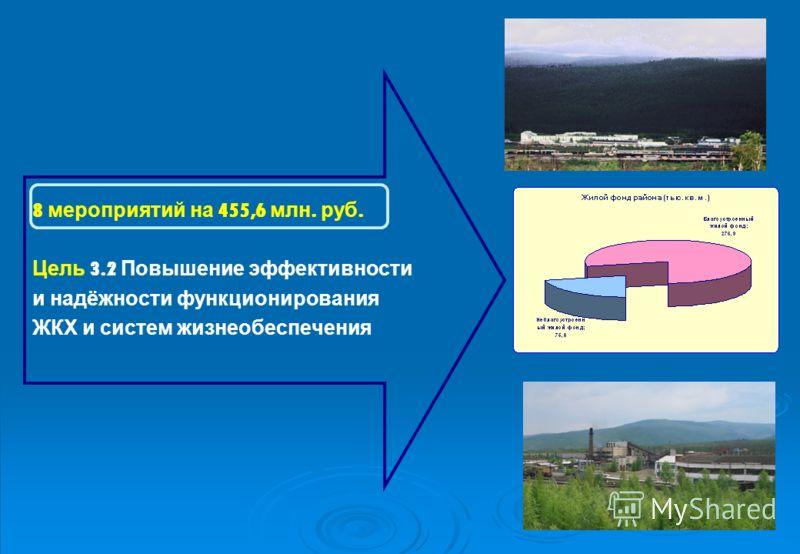 8 мероприятий на 455,6 млн. руб. Цель 3.2 Повышение эффективности и надёжности функционирования ЖКХ и систем жизнеобеспечения