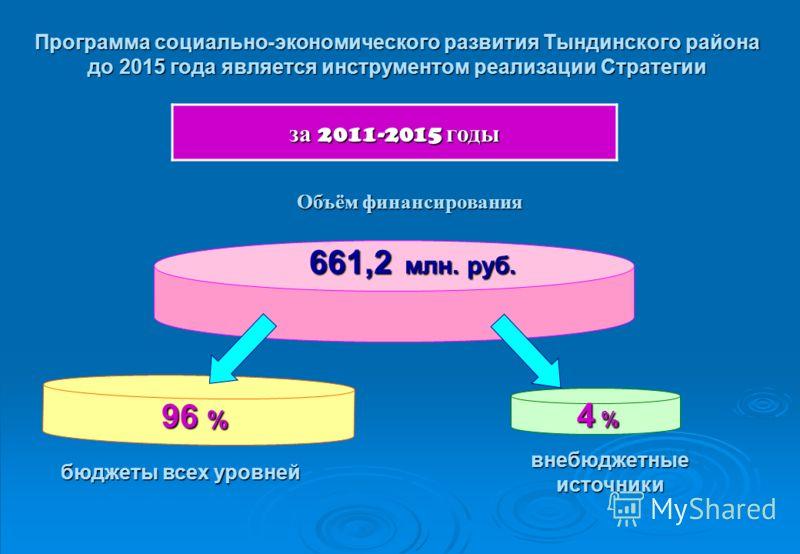 Программа социально-экономического развития Тындинского района до 2015 года является инструментом реализации Стратегии за 2011-2015 годы Объём финансирования 661,2 млн. руб. 96 % 4 % 4 % 4 % 4 % бюджеты всех уровней внебюджетныеисточники