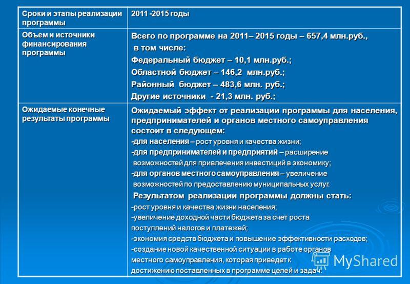 Сроки и этапы реализации программы 2011 -2015 годы Объем и источники финансирования программы Всего по программе на 2011– 2015 годы – 657,4 млн.руб., в том числе: в том числе: Федеральный бюджет – 10,1 млн.руб.; Областной бюджет – 146,2 млн.руб.; Рай