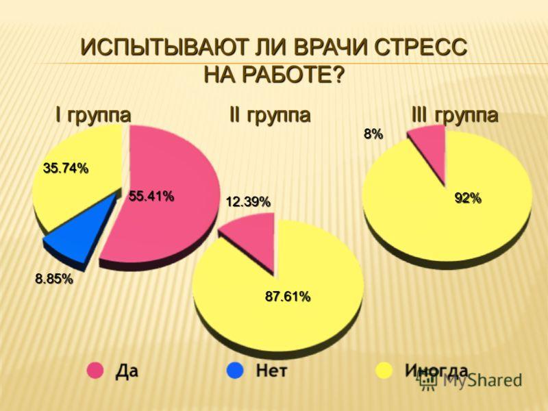 I группа II группа III группа 55.41% 35.74% 8.85% 87.61% 12.39% 92% 8% ИСПЫТЫВАЮТ ЛИ ВРАЧИ СТРЕСС НА РАБОТЕ?