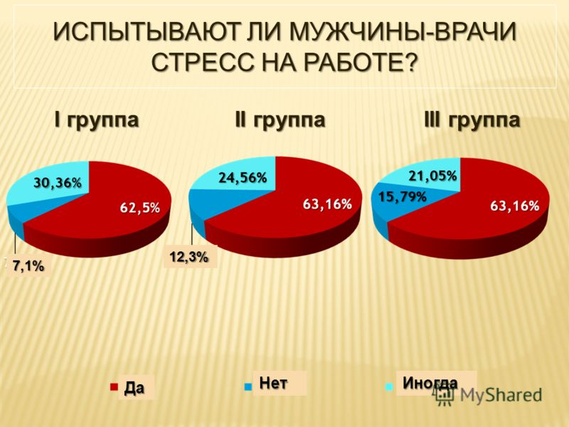 ИСПЫТЫВАЮТ ЛИ МУЖЧИНЫ-ВРАЧИ СТРЕСС НА РАБОТЕ? I группа II группа III группа 7,1% 12,3% Да НетИногда