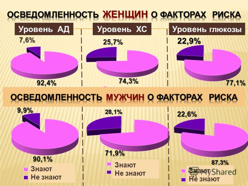 7,6% 92,4% 25,7% 74,3% 22,9% 77,1% 9,9% 90,1% 28,1% 71,9% 22,6% 87,3% Уровень АДУровень ХСУровень глюкозы Знают Не знают Знают Не знают Знают Не знают