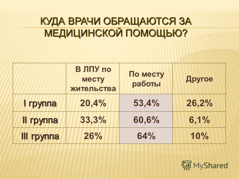 В ЛПУ по месту жительства По месту работы Другое I группа 20,4%53,4%26,2% II группа 33,3%60,6%6,1% III группа 26%64%10% КУДА ВРАЧИ ОБРАЩАЮТСЯ ЗА МЕДИЦИНСКОЙ ПОМОЩЬЮ?