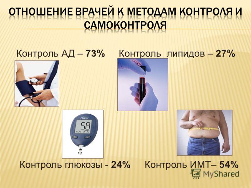 Контроль АД – 73% Контроль липидов – 27% Контроль ИМТ– 54%Контроль глюкозы - 24%