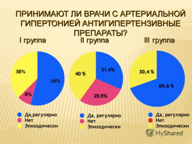 31,4% 28,6% I группа II группа III группа ПРИНИМАЮТ ЛИ ВРАЧИ С АРТЕРИАЛЬНОЙ ГИПЕРТОНИЕЙ АНТИГИПЕРТЕНЗИВНЫЕ ПРЕПАРАТЫ?