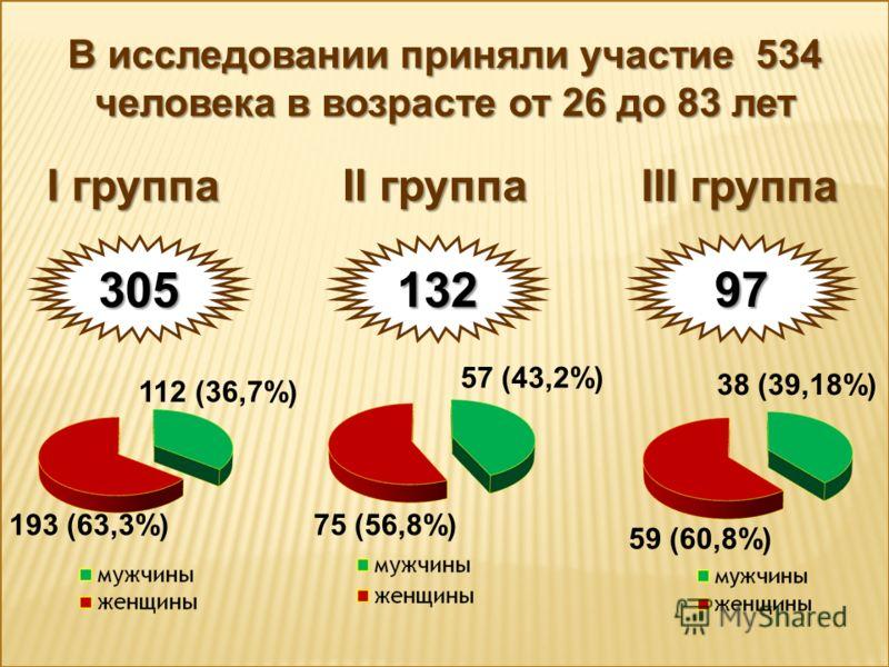 В исследовании приняли участие 534 человека в возрасте от 26 до 83 лет I группа II группа III группа 305 132 97 112 (36,7%) 193 (63,3%) 57 (43,2%) 75 (56,8%) 38 (39,18%) 59 (60,8%)