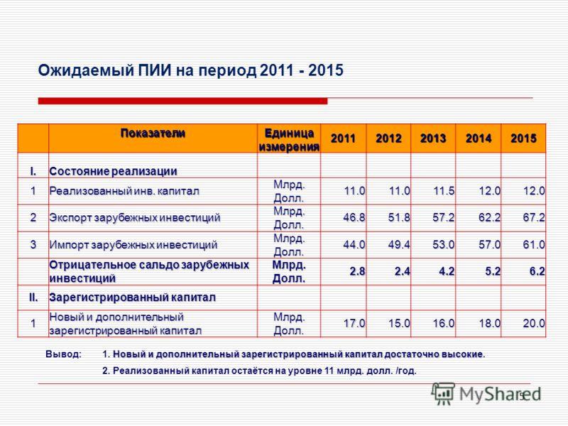 5 Ожидаемый ПИИ на период 2011 - 2015 Показатели Единица измерения 20112012201320142015 I. Состояние реализации 1 Реализованный инв. капитал Млрд. Долл. 11.011.011.512.012.0 2 Экспорт зарубежных инвестиций Млрд. Долл. 46.851.857.262.267.2 3 Импорт за