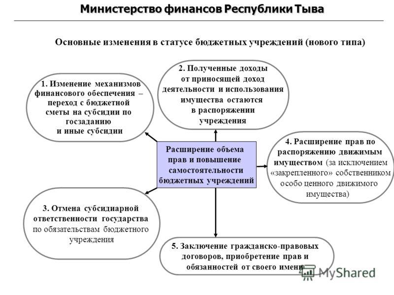 Основные изменения в статусе бюджетных учреждений (нового типа) Расширение объема прав и повышение самостоятельности бюджетных учреждений 3. Отмена субсидиарной ответственности государства по обязательствам бюджетного учреждения 4. Расширение прав по