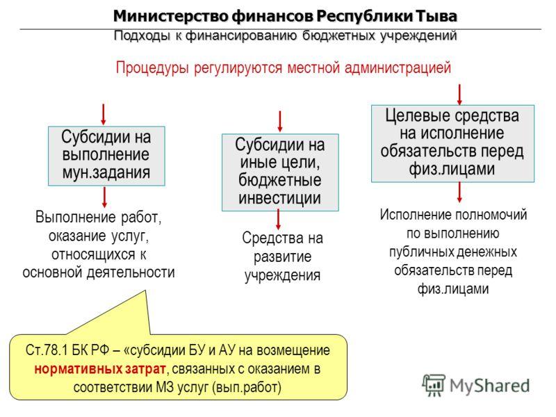 Министерство финансов Республики Тыва Подходы к финансированию бюджетных учреждений Субсидии на выполнение мун.задания Субсидии на иные цели, бюджетные инвестиции Выполнение работ, оказание услуг, относящихся к основной деятельности Исполнение полном