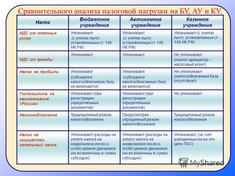 Налог Бюджетное учреждение Автономное учреждение Казенное учреждение НДС от платных услуг Уплачивают (с учетом льгот, установленных ст. 149 НК РФ) Уплачивают (с учетом льгот, установленных ст. 149 НК РФ) Уплачивают (с учетом льгот, установленных ст.