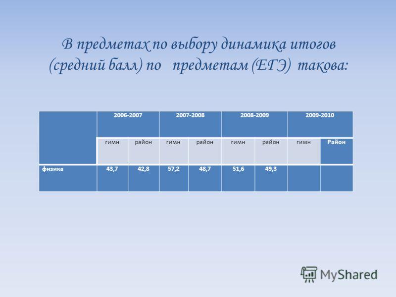 2006-20072007-20082008-20092009-2010 гимнрайонгимнрайонгимнрайонгимнРайон физика43,742,857,248,751,649,3 В предметах по выбору динамика итогов (средний балл) по предметам (ЕГЭ) такова: