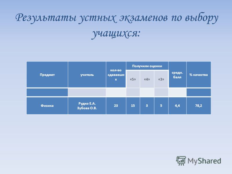 Результаты устных экзаменов по выбору учащихся: Предметучитель кол-во сдававши х Получили оценки средн. балл % качества «5»«4»«3» Физика Рудко Е.А. Зубова О.В. 2315354,478,2