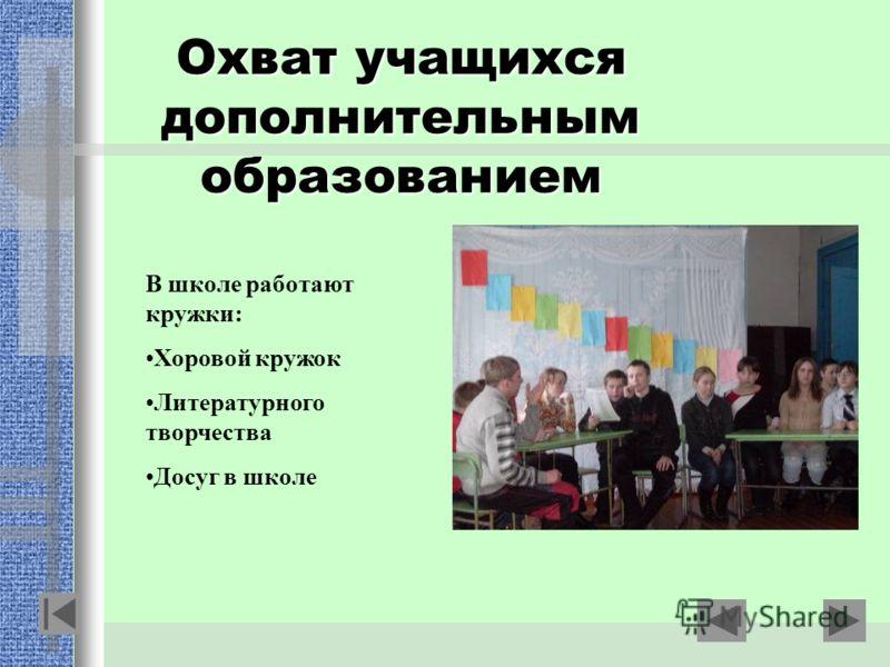 Охват учащихся дополнительным образованием В школе работают кружки: Хоровой кружок Литературного творчества Досуг в школе
