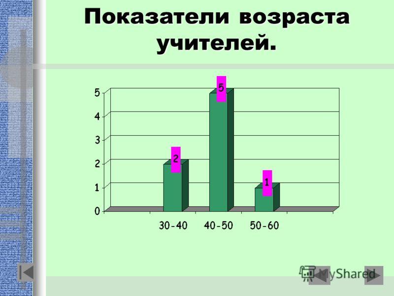 Показатели возраста учителей.