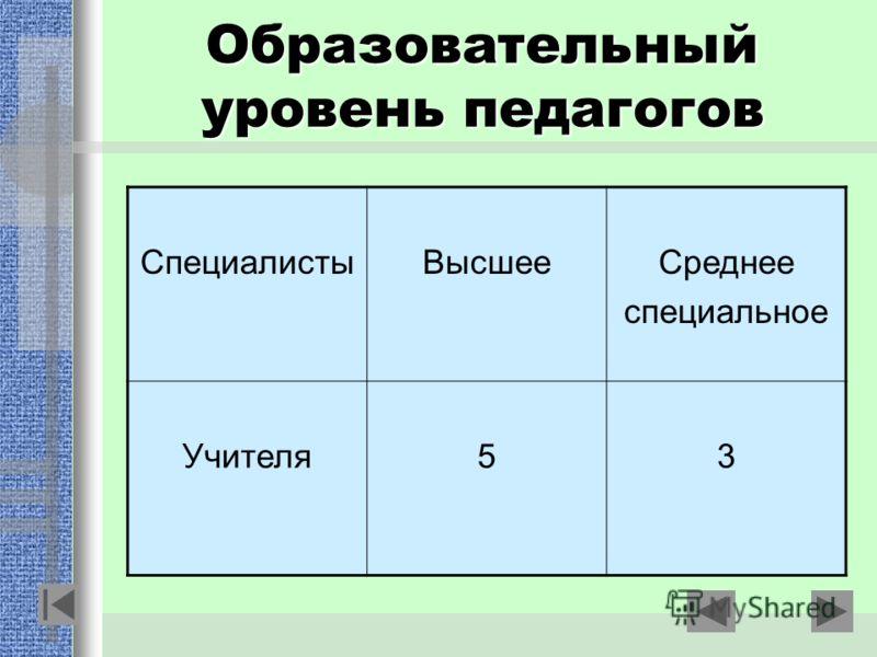 Образовательный уровень педагогов СпециалистыВысшееСреднее специальное Учителя53