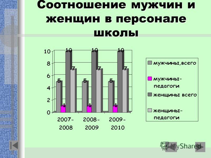 Соотношение мужчин и женщин в персонале школы