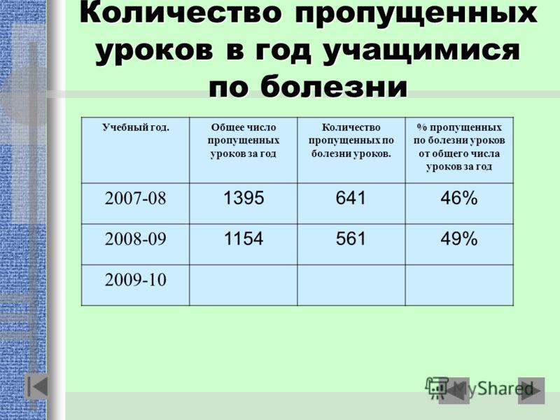 Количество пропущенных уроков в год учащимися по болезни Учебный год.Общее число пропущенных уроков за год Количество пропущенных по болезни уроков. % пропущенных по болезни уроков от общего числа уроков за год 2007-08 139564146% 2008-09 115456149% 2