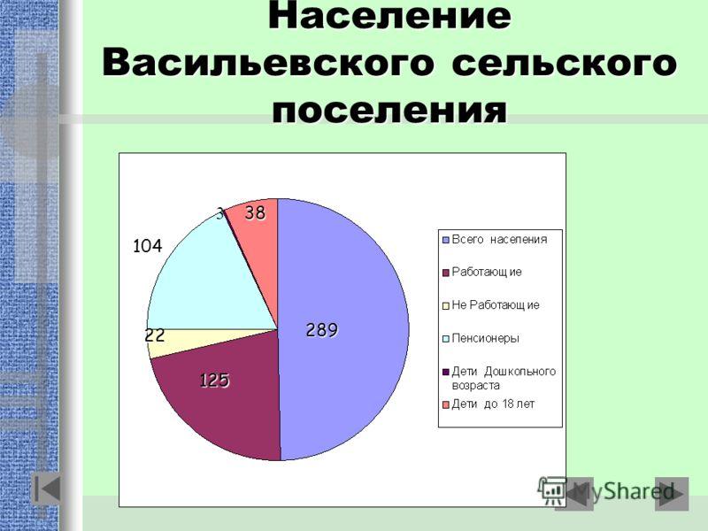 Население Васильевского сельского поселения 289 125 104 38 22 3